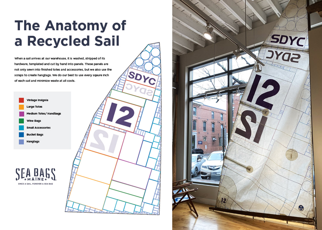 The anatomy of a recycled sail on display at our Portland, Maine Flagship store.
