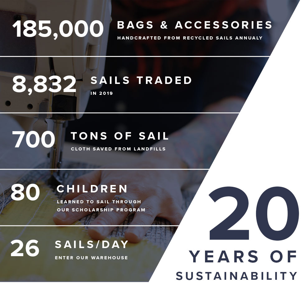 Sea Bags Infographic: 20 Years of Sustainability